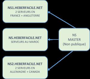 DNS CLUSTER MAROC